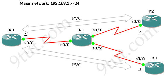 CCNA Training » Frame Relay – GNS3 Lab