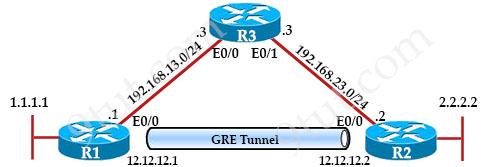 GRE_Configuration.jpg