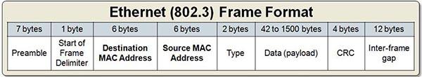 Ethernet802.3_Frame_Format.jpg