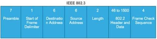 Ethernet802.3_Frame_Format_2.jpg