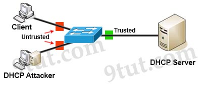 DHCP_Spoofing_Attack_Trust_Untrust_Ports.jpg