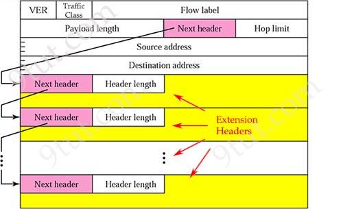 IPv6_Next-header.jpg
