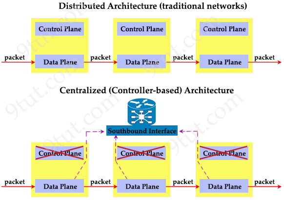 SDN_controller_based_architecture.jpg