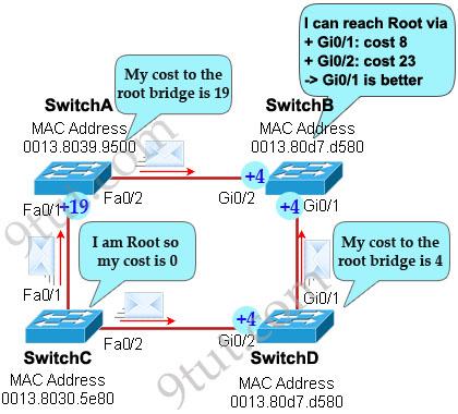 RSPT_port_states_explanation.jpg