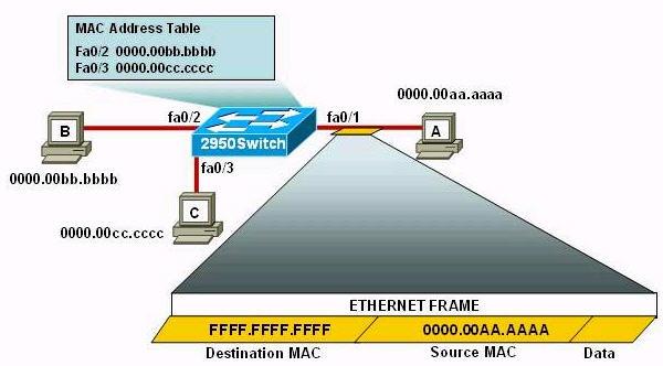 D7C2 Port Security - CCNAIL2012