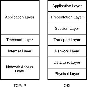 OSI_TCP_IP_Comparison.jpg