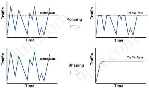 traffic_policing_vs_shaping.jpg