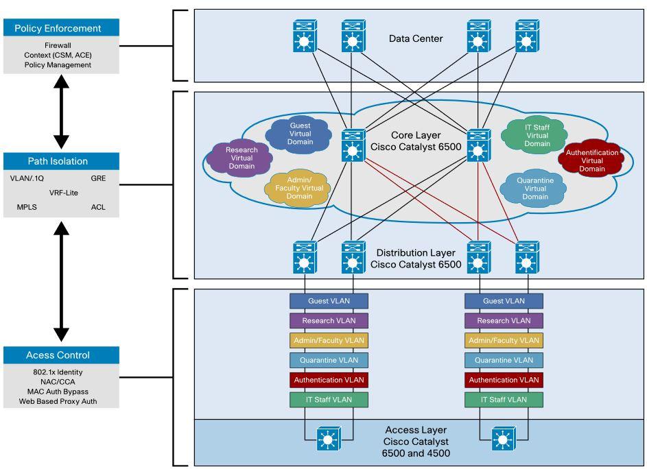 Cisco_network_virtualization.jpg