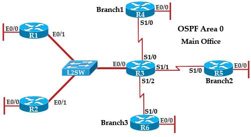 OSPF_Neighbor_Sim.jpg