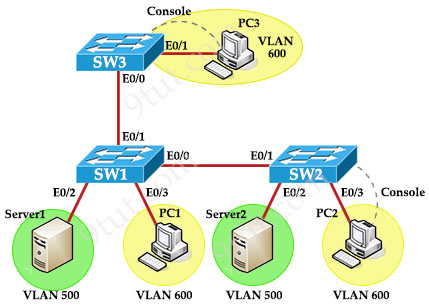 VLAN_Troubleshooting_Topology.jpg