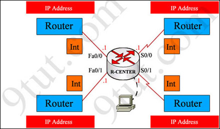 ccna_configuration_topology