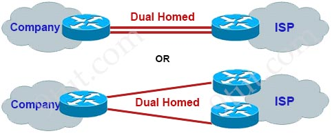 CCNA Training » Search Results » two