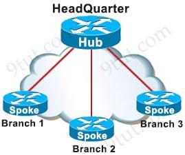script hub acl