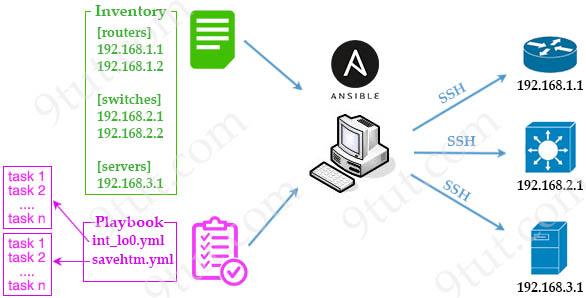 Ansible_workflow.jpg