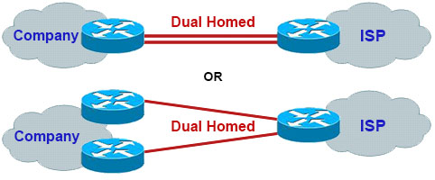 BGP_Dual_Homed.jpg