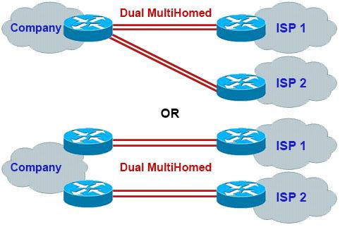BGP_Dual_MultiHomed.jpg