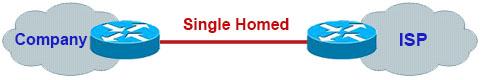 BGP_Singled_Homed.jpg