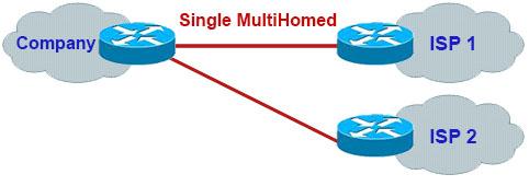 BGP_Single_MultiHomed.jpg