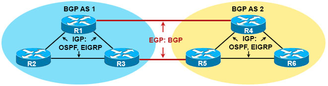 interior gateway protocol igp a routing protocol operating within an autonomous system as like ospf eigrp usually routers running igp are under the
