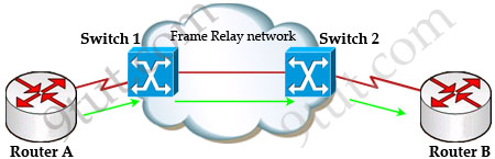 CCNA Training Frame Relay Tutorial - Frame relay switch example
