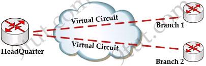 Frame_Relay_virtual_circuit.jpg