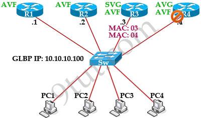 GLBP_topology_AVG_fails.jpg