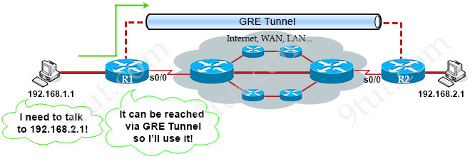CCNA Training » Search Results » tutorial