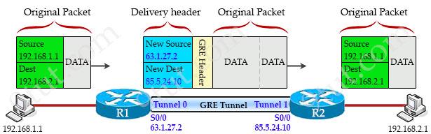 GRE_Tunnel_Encapsulation_Process.jpg