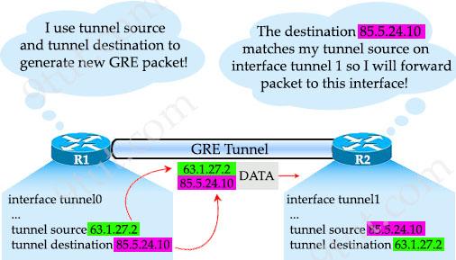 GRE_tunnel_source_destination.jpg