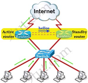 CCNA Training » Hot Standby Router Protocol HSRP Tutorial