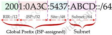 IPv6_prefix_length_example.jpg
