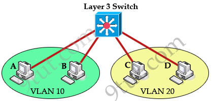 InterVLAN_Switch_Layer3.jpg