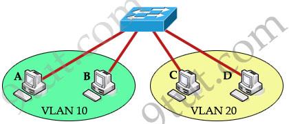 InterVLAN_no_router.jpg