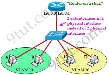 InterVLAN_sticky_router.jpg