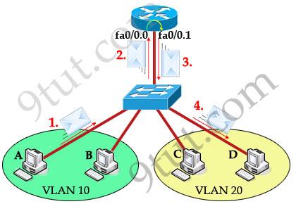 InterVLAN_sticky_router_traffic_flow.jpg