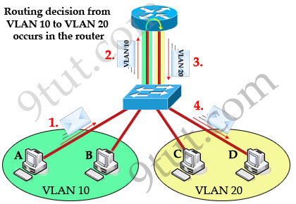 InterVLAN_sticky_router_traffic_flow_2_interfaces.jpg