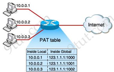 ccna training network address translation nat tutorial