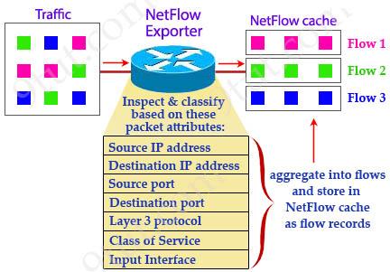 NetFlow_Exporter.jpg