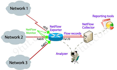 CCNA Training » NetFlow Tutorial