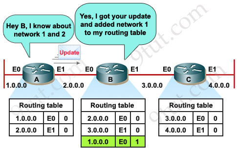 Ccna training rip tutorial ripdistancevectorprotocolfirstupdateg each router receives a routing table keyboard keysfo Image collections