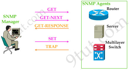 SNMP_Messages_Flow.jpg