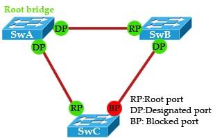 STP_Convergence.jpg