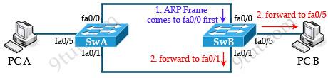 STP_broadcast_storm_receive_broadcast_frame.jpg