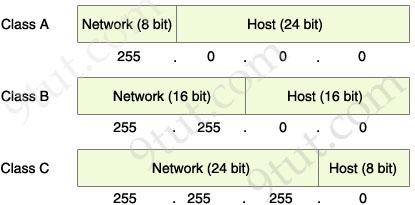 Class_A_B_C_network_host_portions.jpg