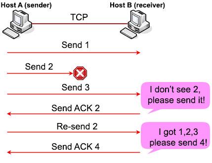 TCP_Error_Recovery.jpg