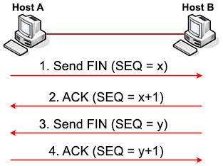 TCP_Four_way_Termination.jpg