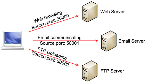 TCP_Multiplexing_port_numbers.jpg