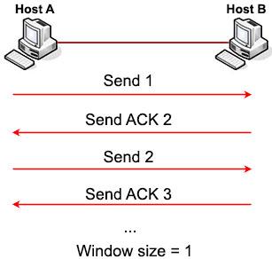 TCP_Simple_Window_Sliding.jpg
