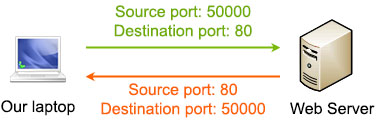 TCP_Source_Port_Destination_Port.jpg