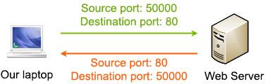 TCP_Source_Port_Destination_Port.jpg